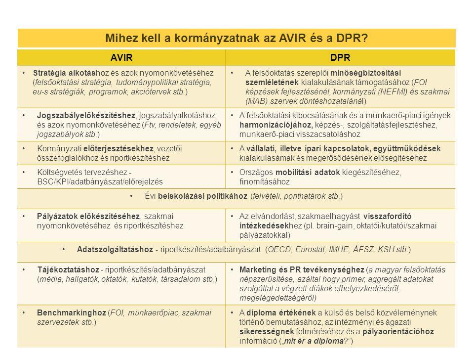 Mihez kell a kormányzatnak az AVIR és a DPR.