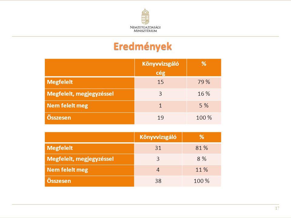 17 Eredmények Könyvvizsgáló% Megfelelt3181 % Megfelelt, megjegyzéssel38 % Nem felelt meg411 % Összesen38100 % 17 Könyvvizsgáló cég % Megfelelt1579 % M