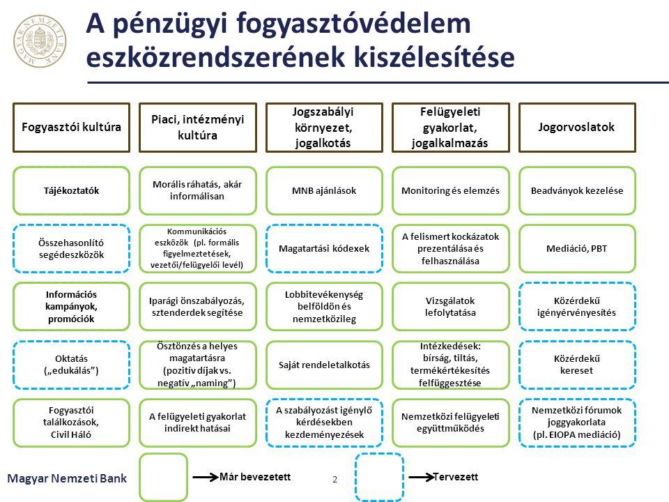 Tervezett A pénzügyi fogyasztóvédelem eszközrendszerének kiszélesítése Magyar Nemzeti Bank 2 Fogyasztói kultúra Jogszabályi környezet, jogalkotás Felü