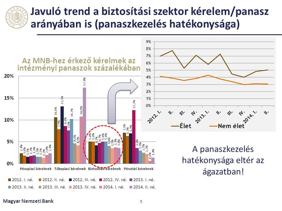 Javuló trend a biztosítási szektor kérelem/panasz arányában is (panaszkezelés hatékonysága) Magyar Nemzeti Bank 5 A panaszkezelés hatékonysága eltér a