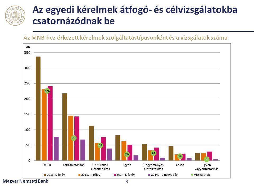 Az egyedi kérelmek átfogó- és célvizsgálatokba csatornázódnak be Az MNB-hez érkezett kérelmek szolgáltatástípusonként és a vizsgálatok száma Magyar Ne