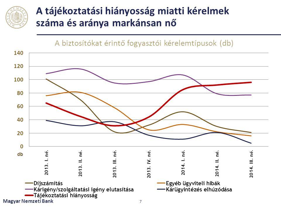 A tájékoztatási hiányosság miatti kérelmek száma és aránya markánsan nő A biztosítókat érintő fogyasztói kérelemtípusok (db) Magyar Nemzeti Bank 7 db