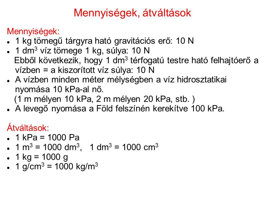 Mennyiségek, átváltások Mennyiségek: 1 kg tömegű tárgyra ható gravitációs erő: 10 N 1 dm 3 víz tömege 1 kg, súlya: 10 N Ebből következik, hogy 1 dm 3