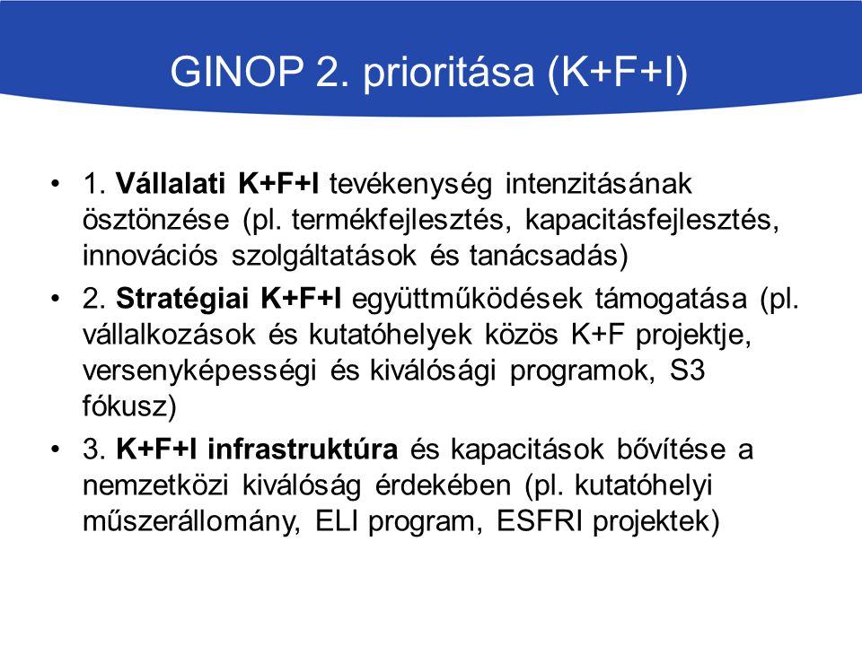 GINOP 2. prioritása (K+F+I) 1. Vállalati K+F+I tevékenység intenzitásának ösztönzése (pl. termékfejlesztés, kapacitásfejlesztés, innovációs szolgáltat