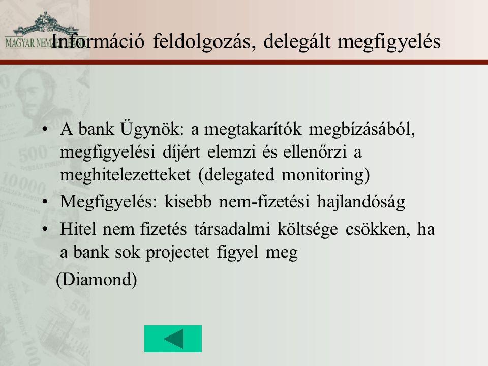 Információ feldolgozás, delegált megfigyelés A bank Ügynök: a megtakarítók megbízásából, megfigyelési díjért elemzi és ellenőrzi a meghitelezetteket (delegated monitoring) Megfigyelés: kisebb nem-fizetési hajlandóság Hitel nem fizetés társadalmi költsége csökken, ha a bank sok projectet figyel meg (Diamond)