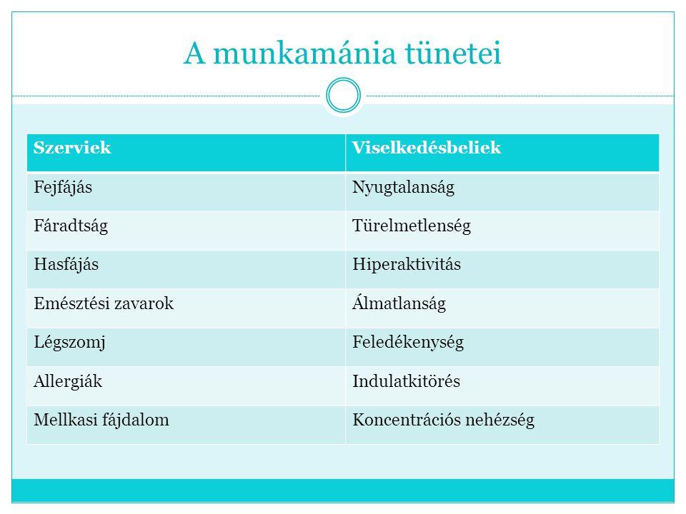 A munkamánia tünetei SzerviekViselkedésbeliek FejfájásNyugtalanság FáradtságTürelmetlenség HasfájásHiperaktivitás Emésztési zavarokÁlmatlanság Légszom