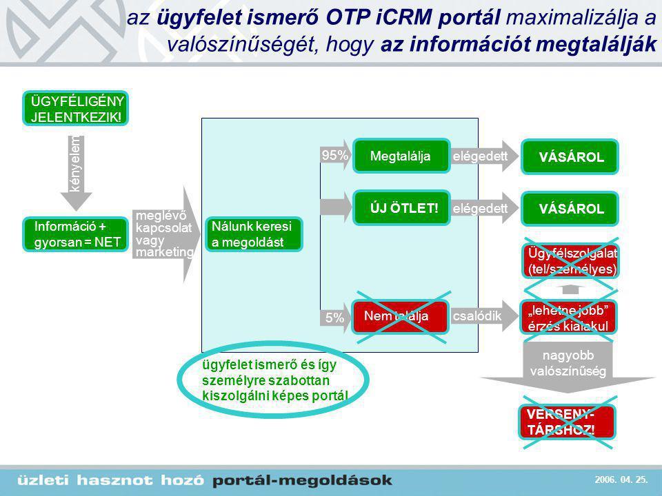 2006. 04. 25. hagyományos portál az ügyfelet ismerő OTP iCRM portál maximalizálja a valószínűségét, hogy az információt megtalálják Nálunk keresi a me