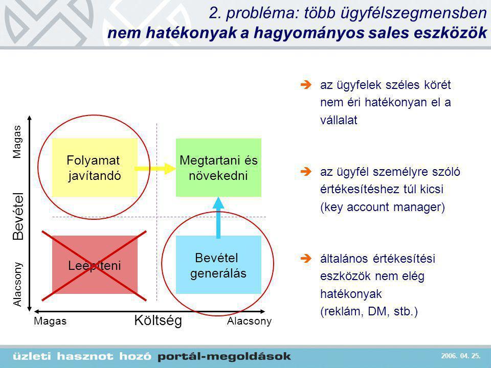 2006. 04. 25. 2. probléma: több ügyfélszegmensben nem hatékonyak a hagyományos sales eszközök  az ügyfelek széles körét nem éri hatékonyan el a válla