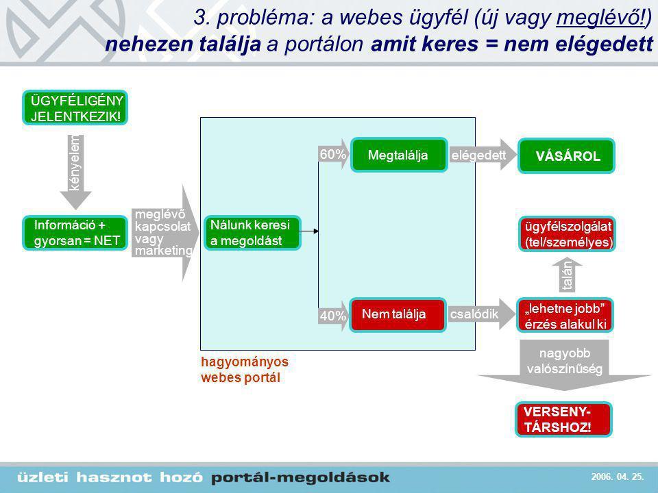 2006. 04. 25. 3. probléma: a webes ügyfél (új vagy meglévő!) nehezen találja a portálon amit keres = nem elégedett Nálunk keresi a megoldást Informáci