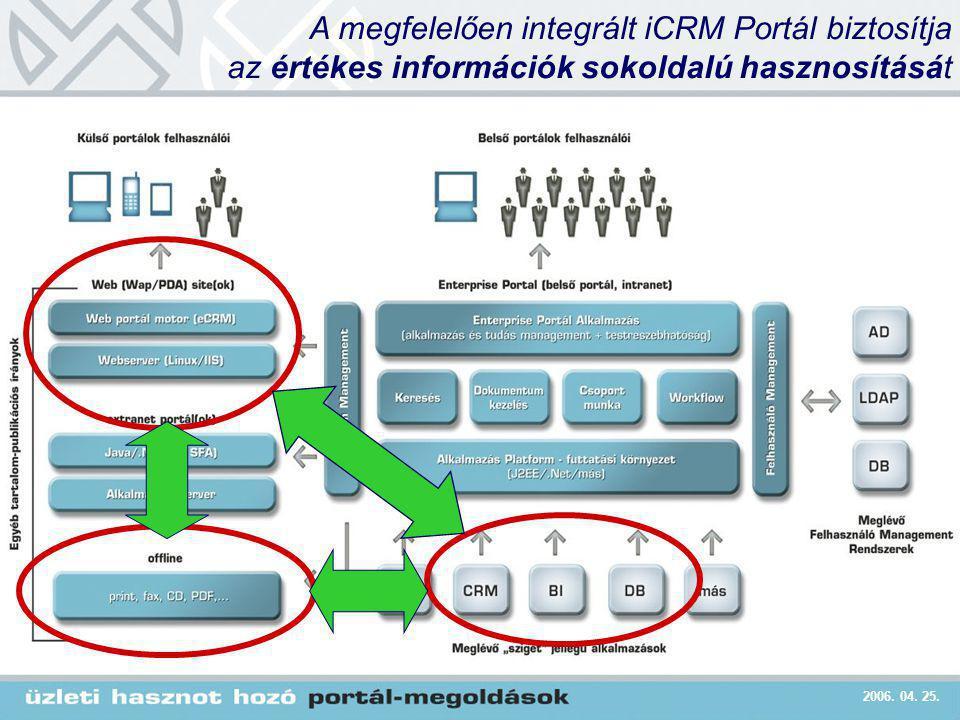 2006. 04. 25. A megfelelően integrált iCRM Portál biztosítja az értékes információk sokoldalú hasznosítását