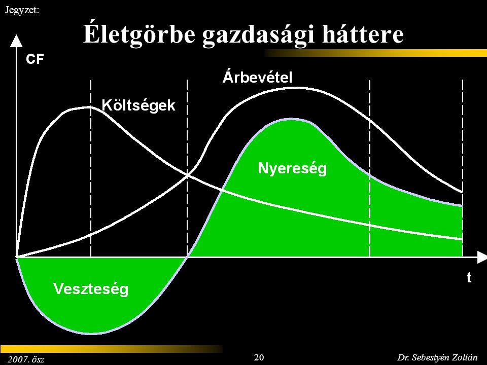 2007. ősz 20Dr. Sebestyén Zoltán Jegyzet: Életgörbe gazdasági háttere CF t