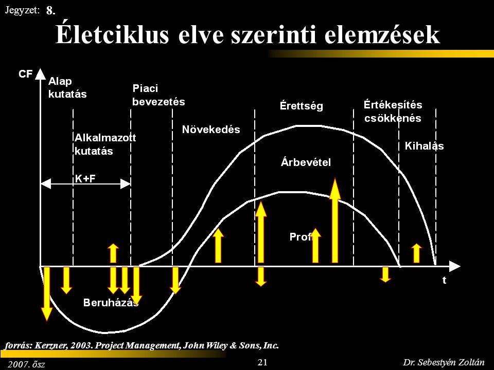 2007. ősz 21Dr. Sebestyén Zoltán Jegyzet: Életciklus elve szerinti elemzések 8. CF t forrás: Kerzner, 2003. Project Management, John Wiley & Sons, Inc