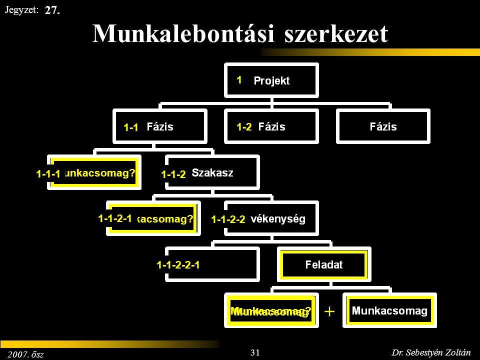 2007. ősz 31Dr. Sebestyén Zoltán Jegyzet: Munkalebontási szerkezet 27. Munkacsomag + Munkacsomag? 1 1-1 1-1-2 1-2 1-1-1 1-1-2-1 1-1-2-2 1-1-2-2-1