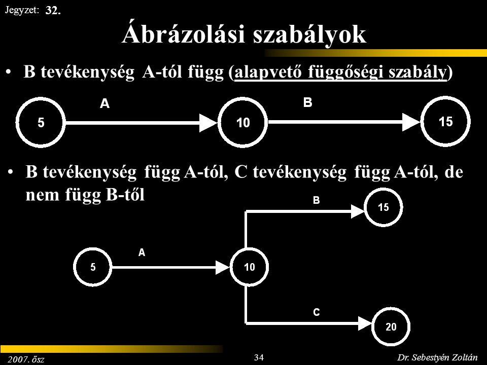 2007. ősz 34Dr. Sebestyén Zoltán Jegyzet: Ábrázolási szabályok B tevékenység A-tól függ (alapvető függőségi szabály) B tevékenység függ A-tól, C tevék