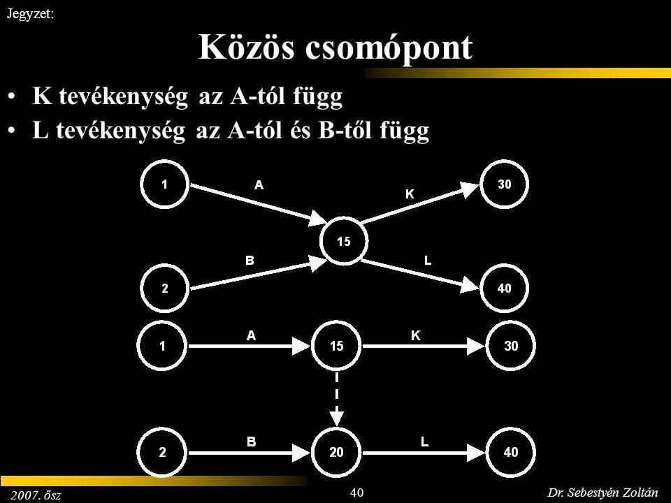 2007. ősz 40Dr. Sebestyén Zoltán Jegyzet: Közös csomópont K tevékenység az A-tól függ L tevékenység az A-tól és B-től függ