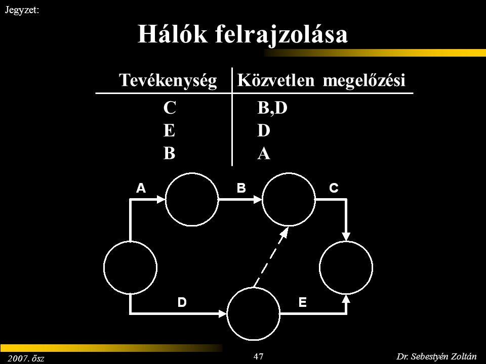 2007. ősz 47Dr. Sebestyén Zoltán Jegyzet: Hálók felrajzolása CEBCEB B,D D A TevékenységKözvetlen megelőzési