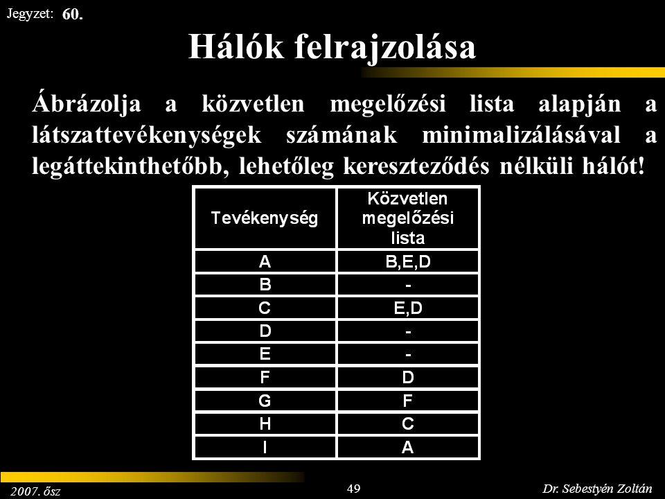 2007. ősz 49Dr. Sebestyén Zoltán Jegyzet: Hálók felrajzolása Ábrázolja a közvetlen megelőzési lista alapján a látszattevékenységek számának minimalizá