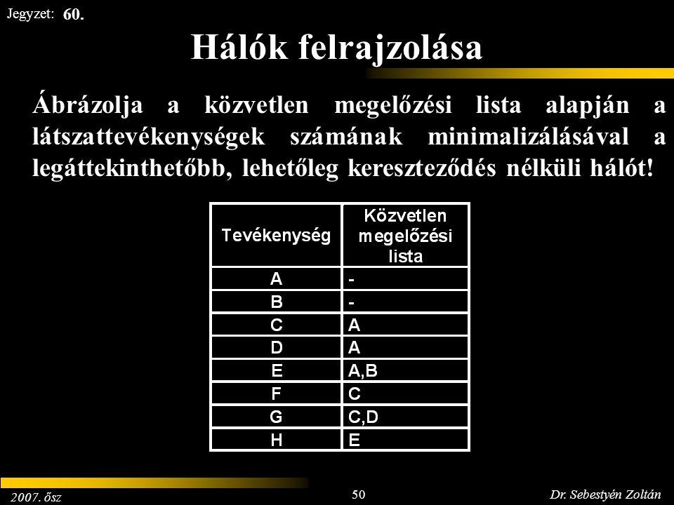 2007. ősz 50Dr. Sebestyén Zoltán Jegyzet: Hálók felrajzolása Ábrázolja a közvetlen megelőzési lista alapján a látszattevékenységek számának minimalizá