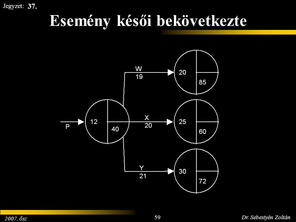 2007. ősz 59Dr. Sebestyén Zoltán Jegyzet: Esemény késői bekövetkezte 40 37.