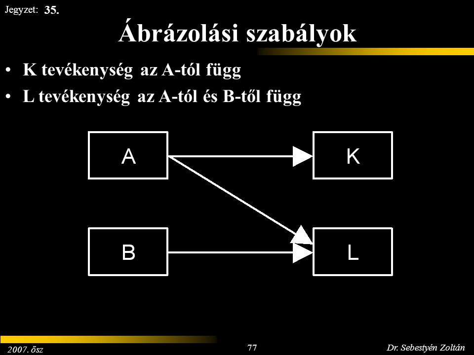 2007. ősz 77Dr. Sebestyén Zoltán Jegyzet: Ábrázolási szabályok K tevékenység az A-tól függ L tevékenység az A-tól és B-től függ 35.