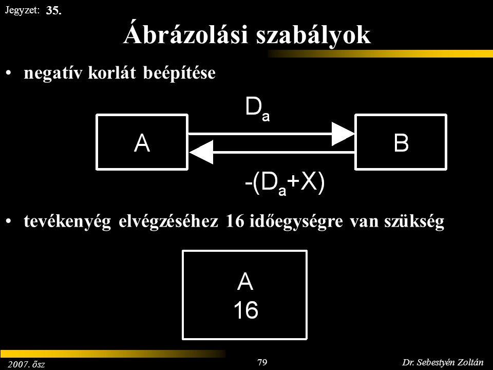 2007. ősz 79Dr. Sebestyén Zoltán Jegyzet: Ábrázolási szabályok negatív korlát beépítése tevékenyég elvégzéséhez 16 időegységre van szükség 35.