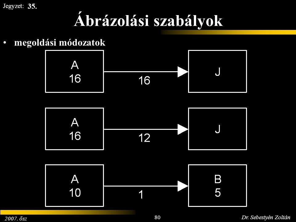 2007. ősz 80Dr. Sebestyén Zoltán Jegyzet: Ábrázolási szabályok megoldási módozatok 35.