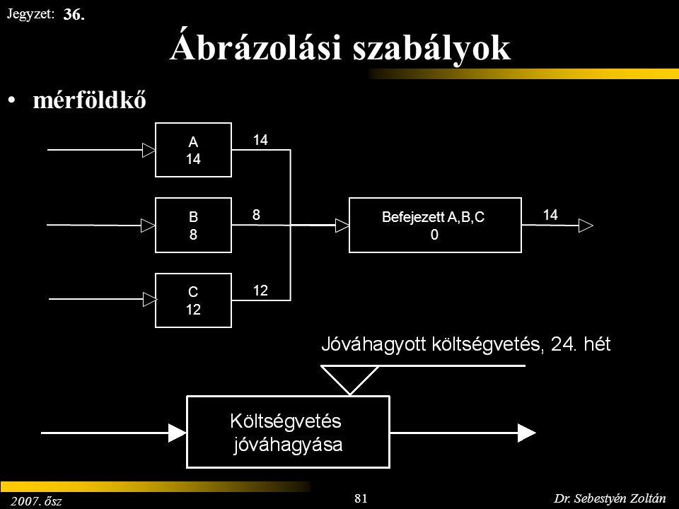 2007. ősz 81Dr. Sebestyén Zoltán Jegyzet: Ábrázolási szabályok mérföldkő A 14 Befejezett A,B,C 0 C 12 B 8 14 8 12 14 36.