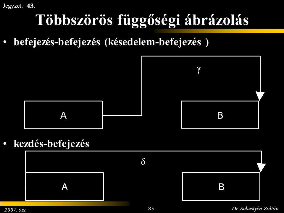 2007. ősz 85Dr. Sebestyén Zoltán Jegyzet: Többszörös függőségi ábrázolás befejezés-befejezés (késedelem-befejezés ) kezdés-befejezés 43.