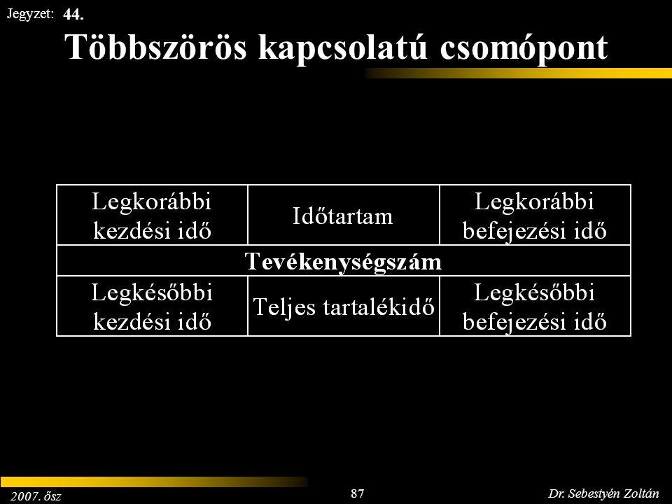 2007. ősz 87Dr. Sebestyén Zoltán Jegyzet: Többszörös kapcsolatú csomópont 44.