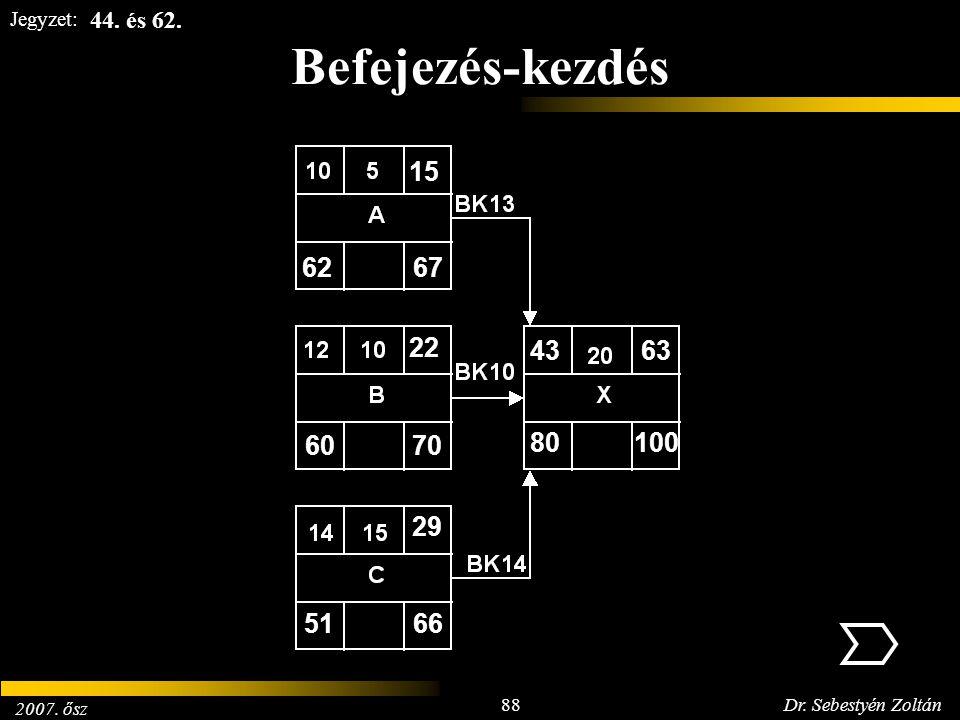 2007. ősz 88Dr. Sebestyén Zoltán Jegyzet: 100 Befejezés-kezdés 6267 15 6070 22 5166 29 80 4363 44. és 62.