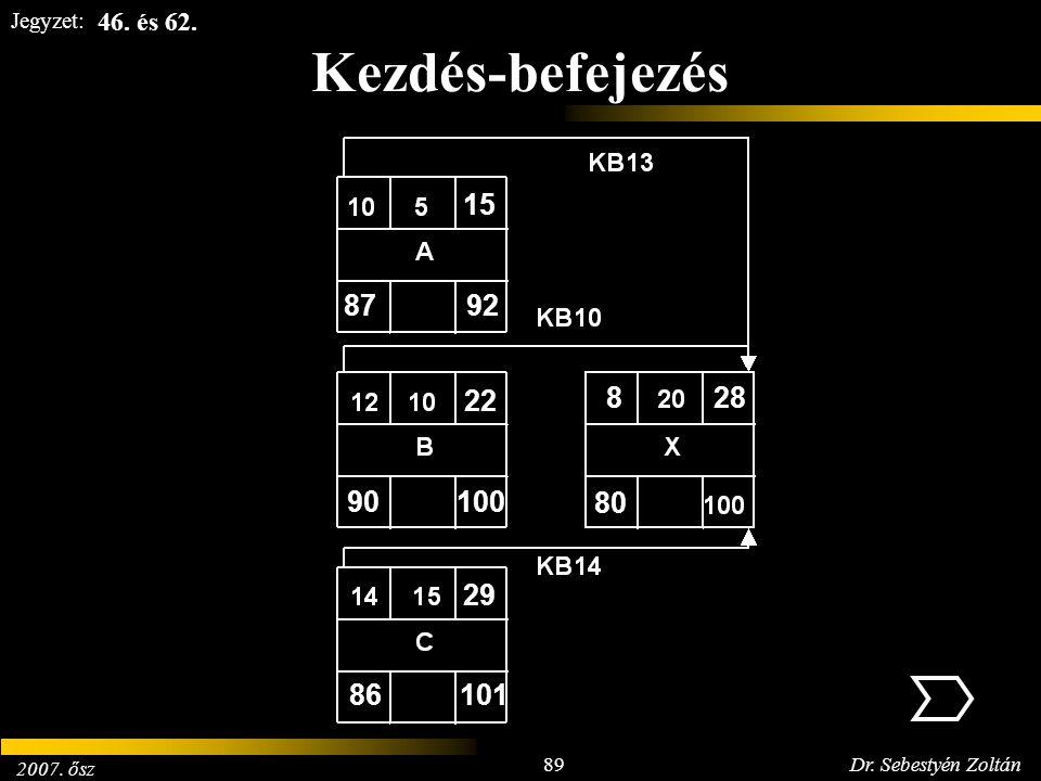 2007. ősz 89Dr. Sebestyén Zoltán Jegyzet: Kezdés-befejezés 8792 15 90100 22 86101 29 80 828 46. és 62.