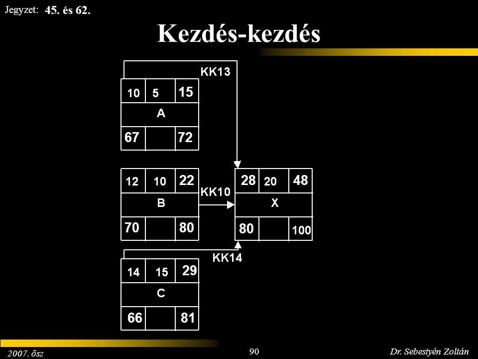 2007. ősz 90Dr. Sebestyén Zoltán Jegyzet: Kezdés-kezdés 6772 15 7080 22 6681 29 80 2848 45. és 62.