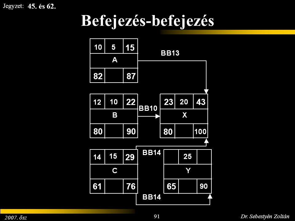 2007. ősz 91Dr. Sebestyén Zoltán Jegyzet: Befejezés-befejezés 8287 15 8090 22 6176 29 80 2343 65 45. és 62.