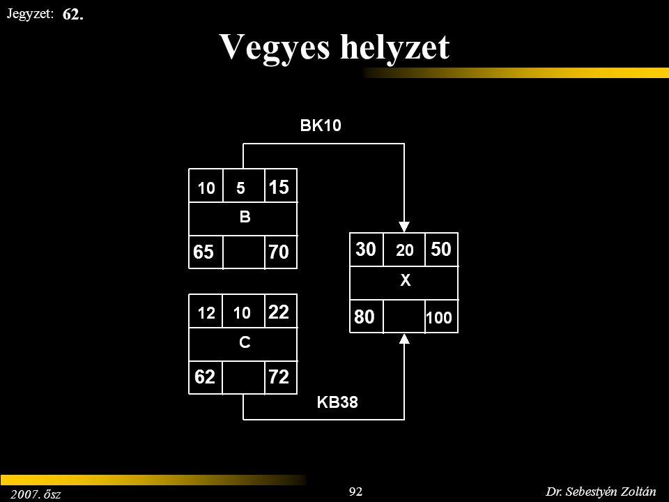 2007. ősz 92Dr. Sebestyén Zoltán Jegyzet: Vegyes helyzet 6570 15 6272 22 80 3050 62.