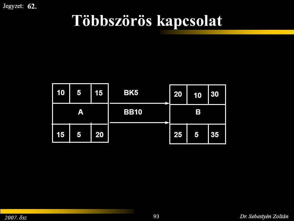 2007. ősz 93Dr. Sebestyén Zoltán Jegyzet: Többszörös kapcsolat 15 205 30 525 35 10 5 A BBB10 BK5 62.