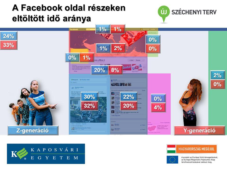 A Facebook oldal részeken eltöltött idő aránya 1% 1% 0% 30%22% 0% 0% 2% 24% 20% 33% 0% 20% 2% 1% 32% 1% 8% 4% 0% Z-generációY-generáció