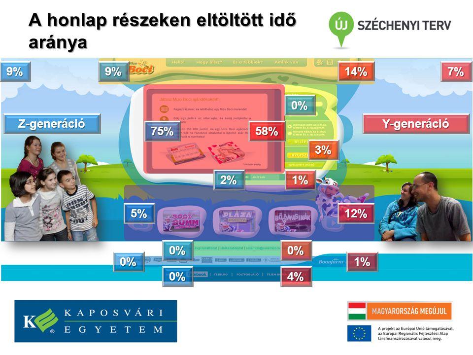 A honlap részeken eltöltött idő aránya 9% 75% 0% 2% 5% 9% 0% 0% 0% 14% 58% 3% 1% 12% 0% 1% 4% 7% Z-generációY-generáció