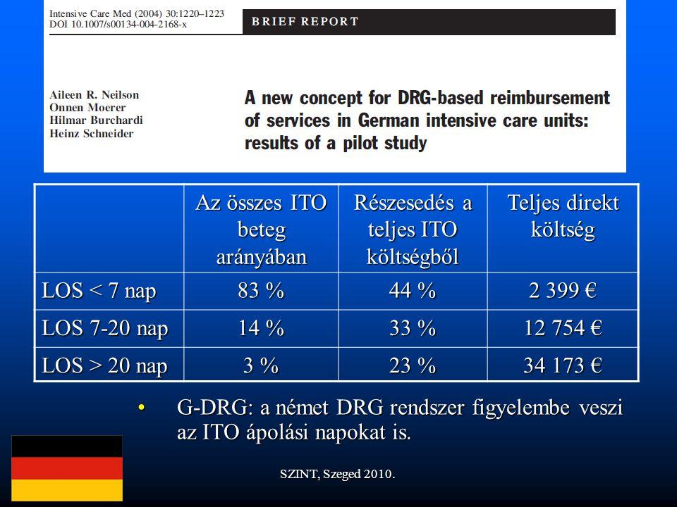 G-DRG: a német DRG rendszer figyelembe veszi az ITO ápolási napokat is.G-DRG: a német DRG rendszer figyelembe veszi az ITO ápolási napokat is.