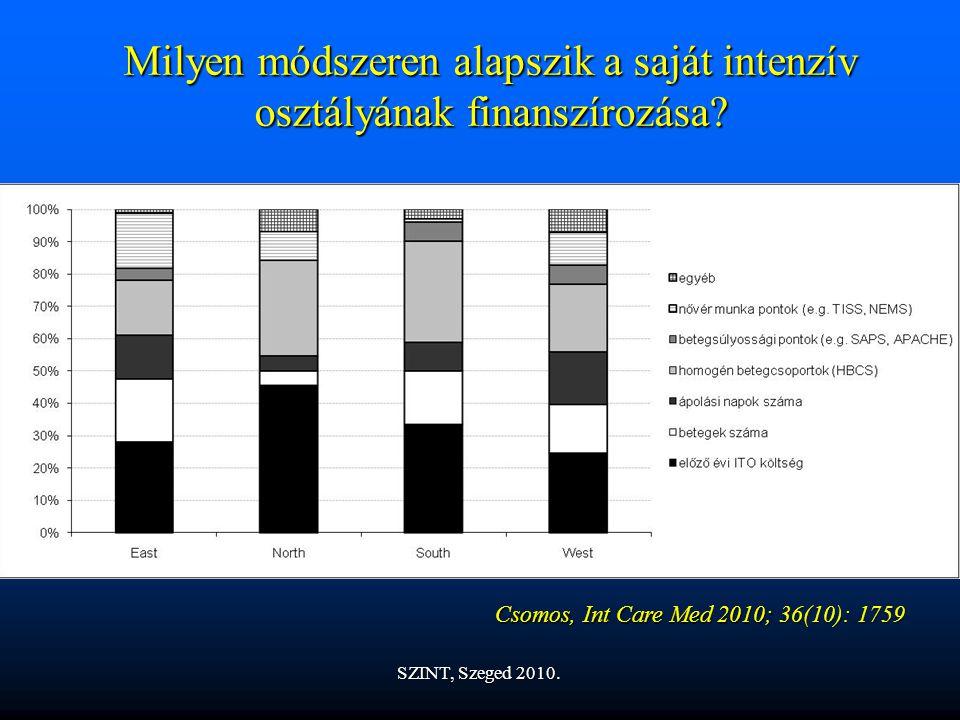 Köszönöm a figyelmet! I. sz. Sebészeti Klinika, 1907 SZINT, Szeged 2010.