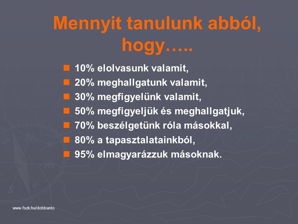 www.fszk.hu/dobbanto % megfigyeljük és meghallgatjuk, % elmagyarázzuk másoknak, % elolvasunk valamit, % beszélgetünk róla másokkal, % meghallgatunk va