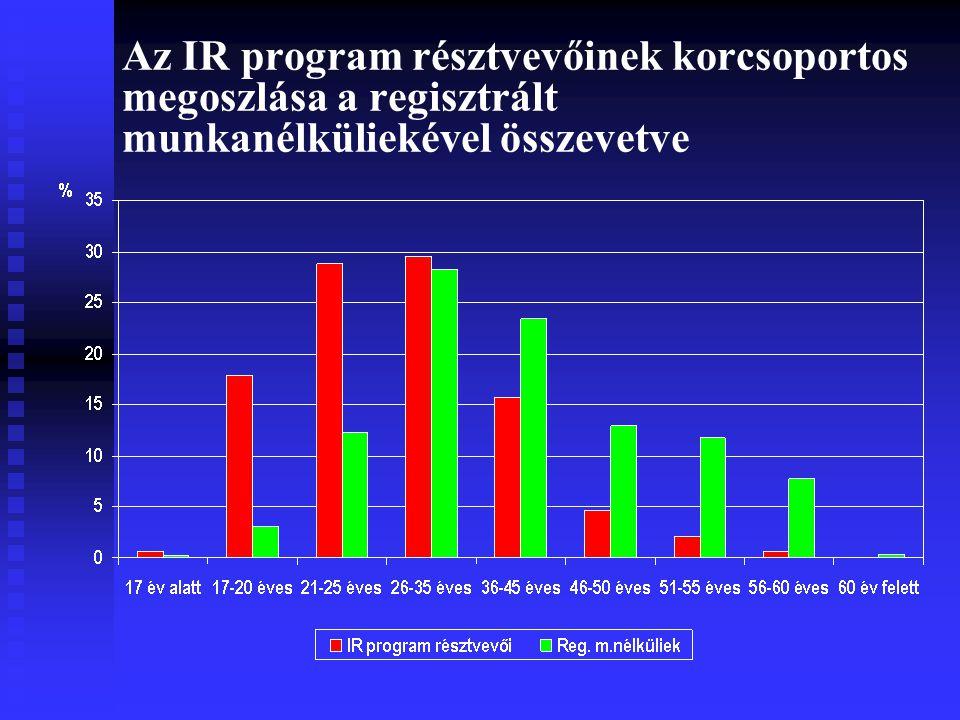 Az IR program résztvevőinek korcsoportos megoszlása a regisztrált munkanélküliekével összevetve