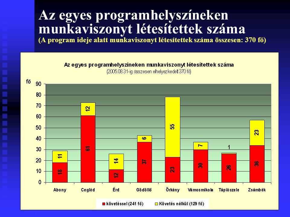 Az egyes programhelyszíneken munkaviszonyt létesítettek száma (A program ideje alatt munkaviszonyt létesítettek száma összesen: 370 fő)