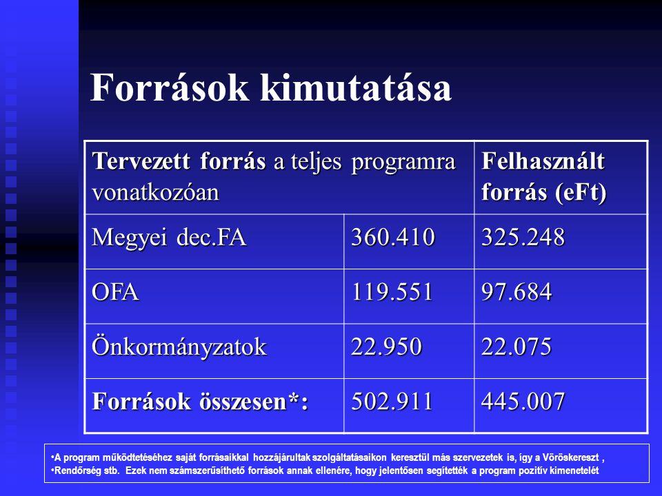 Források kimutatása Tervezett forrás a teljes programra vonatkozóan Felhasznált forrás (eFt) Megyei dec.FA 360.410325.248 OFA119.55197.684 Önkormányzatok22.95022.075 Források összesen*: 502.911445.007 A program működtetéséhez saját forrásaikkal hozzájárultak szolgáltatásaikon keresztül más szervezetek is, így a Vöröskereszt, Rendőrség stb.