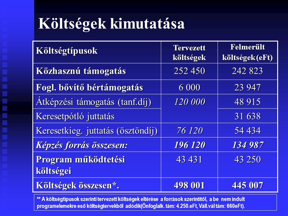 Költségek kimutatása Költségtípusok Tervezett költségek Felmerült költségek (eFt) Közhasznú támogatás 252 450 242 823 Fogl.
