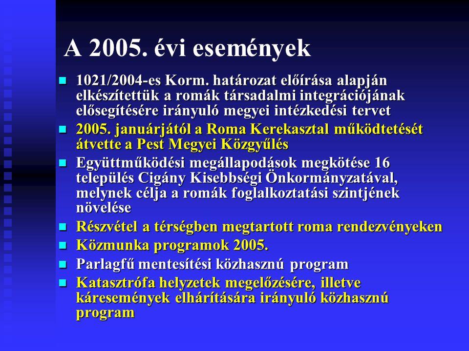 A 2005. évi események 1021/2004-es Korm.