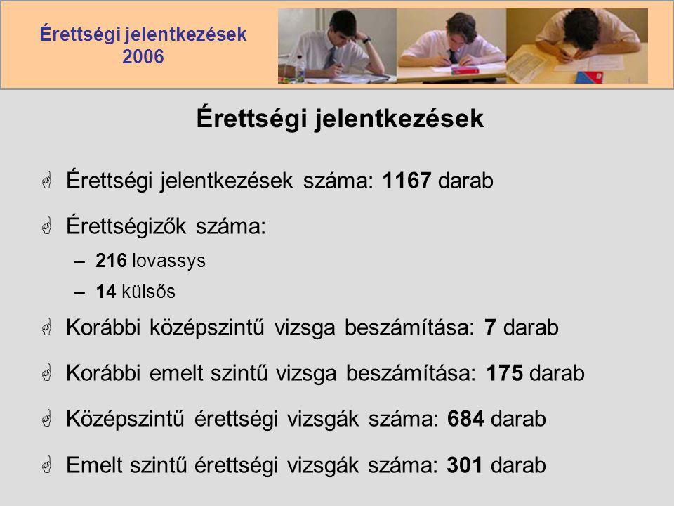 Érettségi jelentkezések 2006 Érettségi jelentkezések  Érettségi jelentkezések száma: 1167 darab  Érettségizők száma: –216 lovassys –14 külsős  Korábbi középszintű vizsga beszámítása: 7 darab  Korábbi emelt szintű vizsga beszámítása: 175 darab  Középszintű érettségi vizsgák száma: 684 darab  Emelt szintű érettségi vizsgák száma: 301 darab