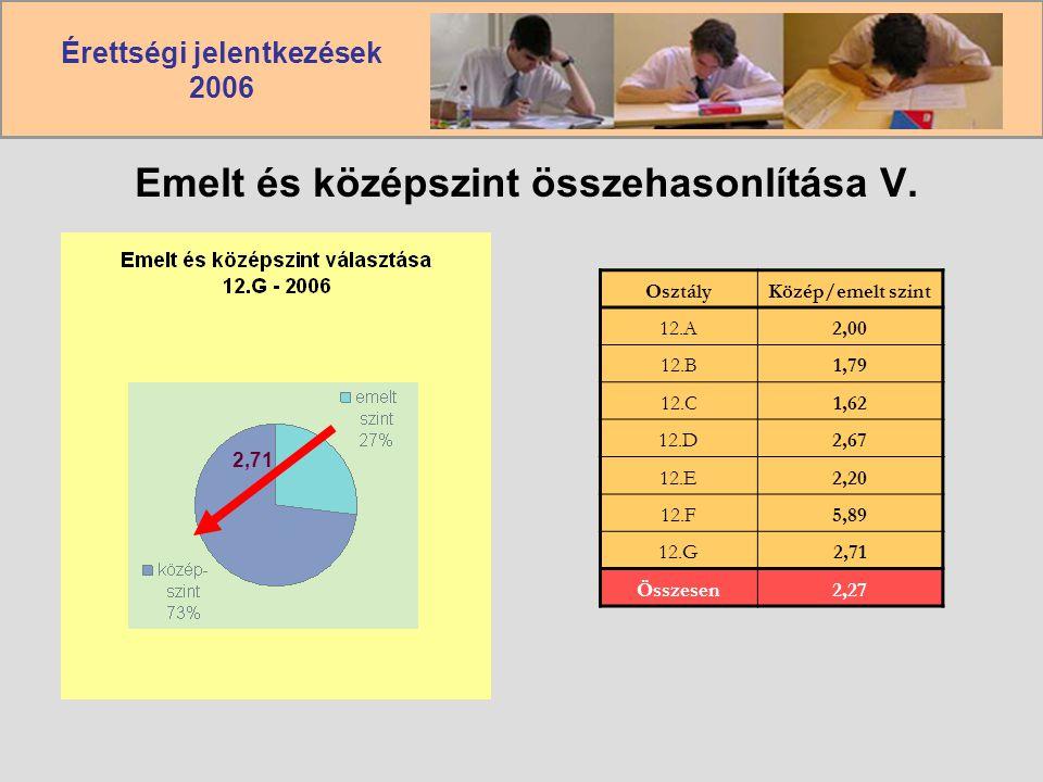 Érettségi jelentkezések 2006 Emelt és középszint összehasonlítása V.