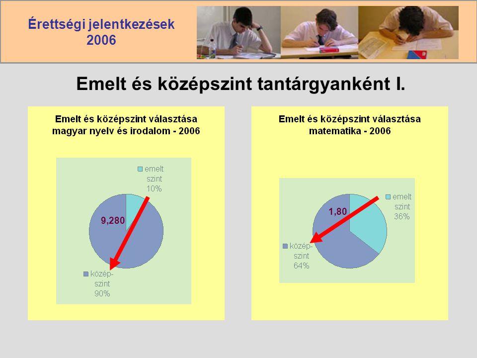 Érettségi jelentkezések 2006 Emelt és középszint tantárgyanként I. 9,280 1,80