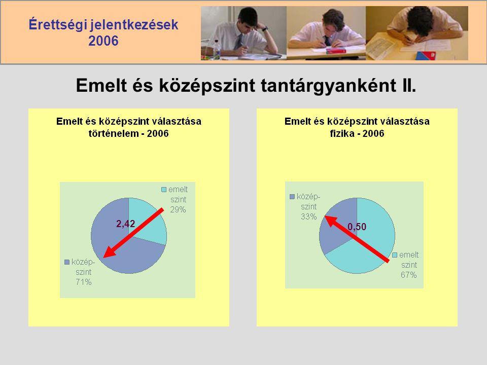 Érettségi jelentkezések 2006 Emelt és középszint tantárgyanként II. 2,42 0,50