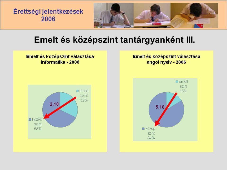 Érettségi jelentkezések 2006 Emelt és középszint tantárgyanként III. 2,10 5,18